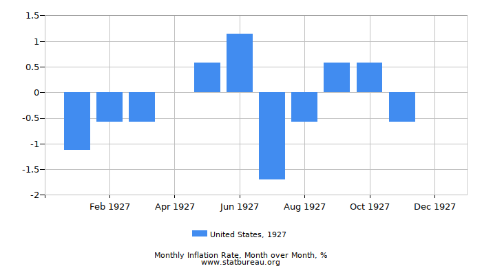 1927 United States Inflation Rate: Month to Month
