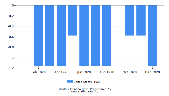 1928 United States Progressive Inflation Rate