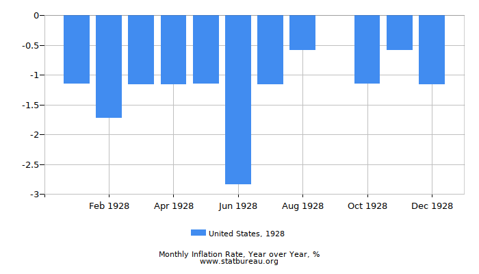 1928 United States Inflation Rate: Year over Year