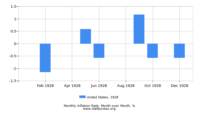 1928 United States Inflation Rate: Month to Month