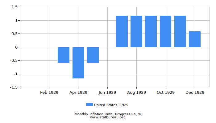 1929 United States Progressive Inflation Rate