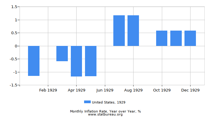 1929 United States Inflation Rate: Year over Year