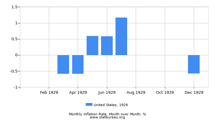 1929 United States Inflation Rate: Month to Month