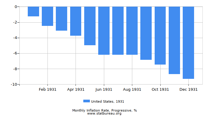1931 United States Progressive Inflation Rate