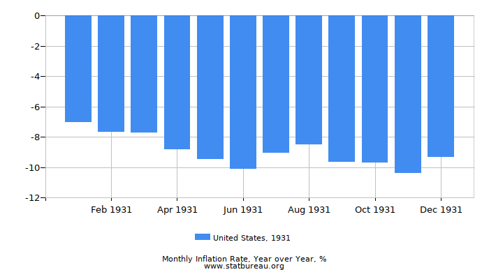 1931 United States Inflation Rate: Year over Year