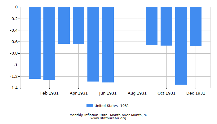 1931 United States Inflation Rate: Month to Month