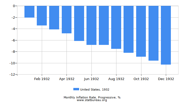 1932 United States Progressive Inflation Rate