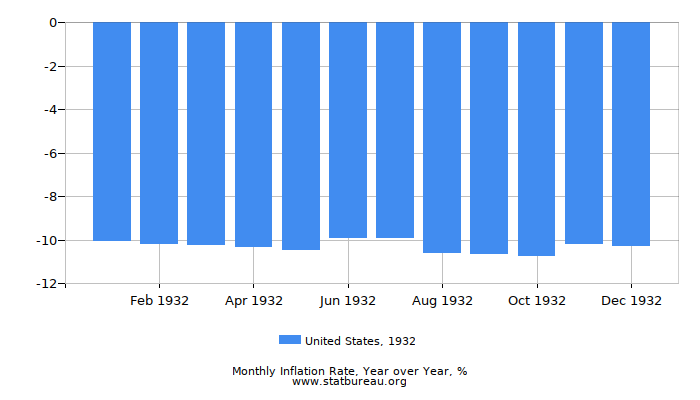 1932 United States Inflation Rate: Year over Year