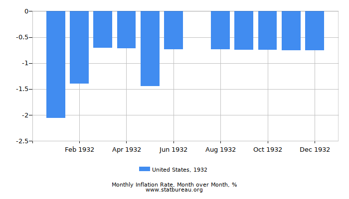1932 United States Inflation Rate: Month to Month