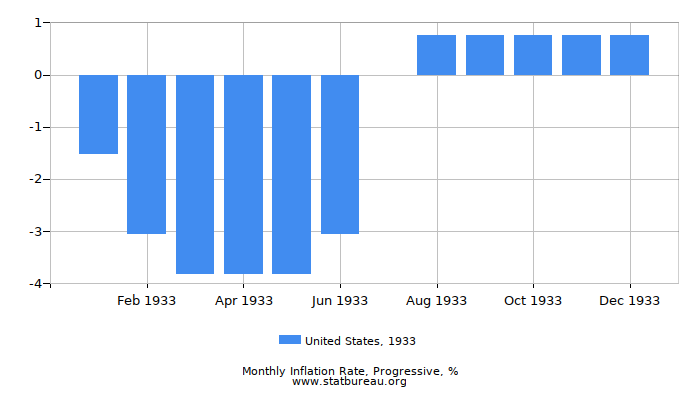 1933 United States Progressive Inflation Rate