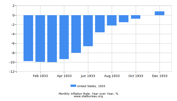 1933 United States Inflation Rate: Year over Year