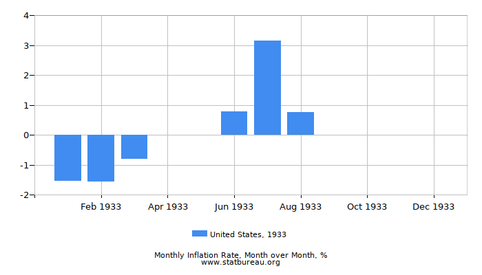 1933 United States Inflation Rate: Month to Month