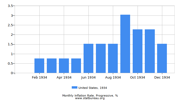 1934 United States Progressive Inflation Rate