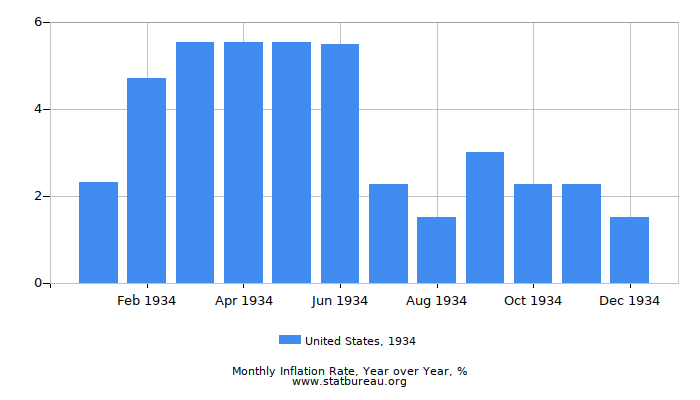 1934 United States Inflation Rate: Year over Year