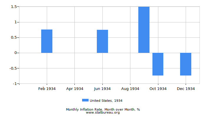 1934 United States Inflation Rate: Month to Month