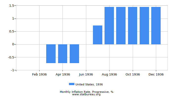 1936 United States Progressive Inflation Rate