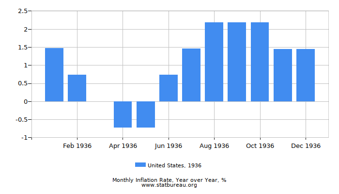 1936 United States Inflation Rate: Year over Year
