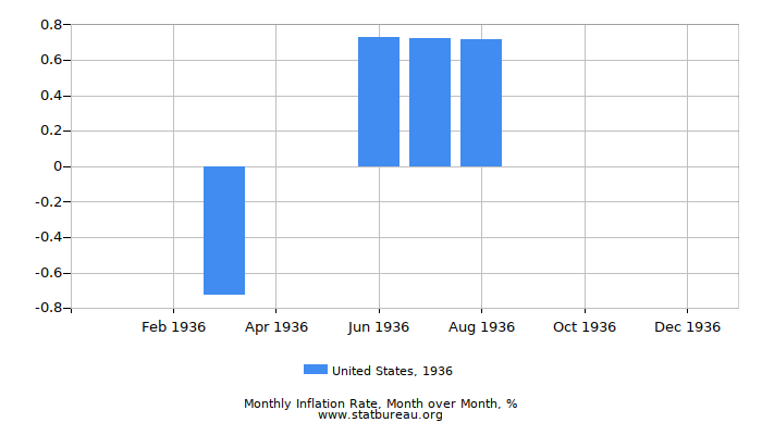 1936 United States Inflation Rate: Month to Month
