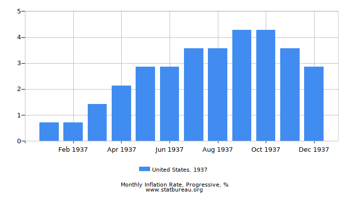 1937 United States Progressive Inflation Rate