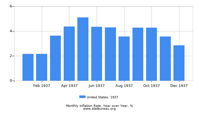 1937 United States Inflation Rate: Year over Year