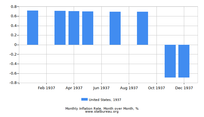 1937 United States Inflation Rate: Month to Month