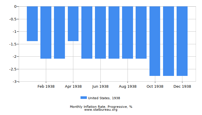1938 United States Progressive Inflation Rate