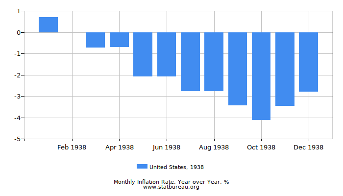 1938 United States Inflation Rate: Year over Year