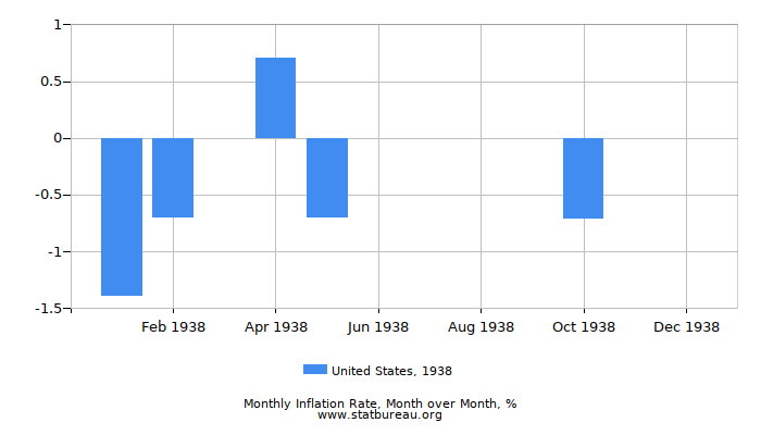 1938 United States Inflation Rate: Month to Month