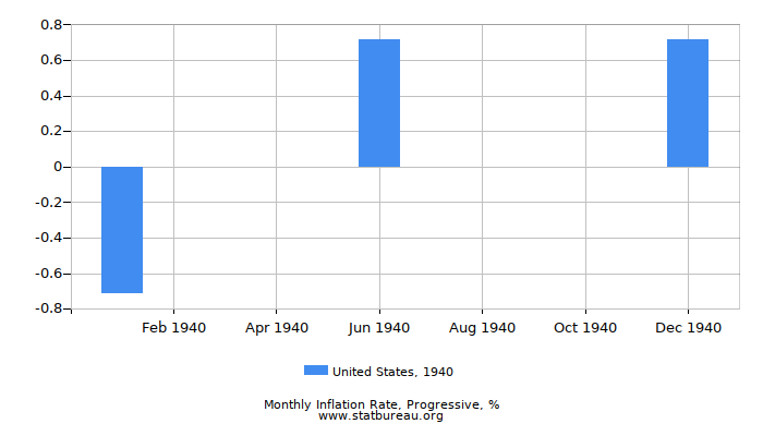 1940 United States Progressive Inflation Rate