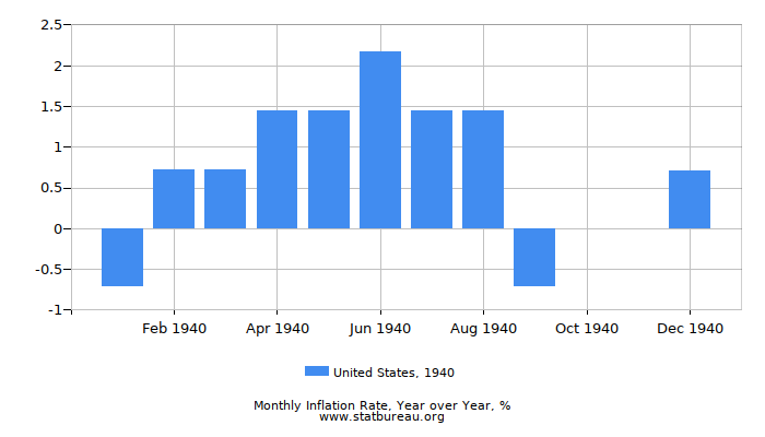 1940 United States Inflation Rate: Year over Year