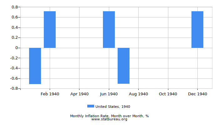 1940 United States Inflation Rate: Month to Month