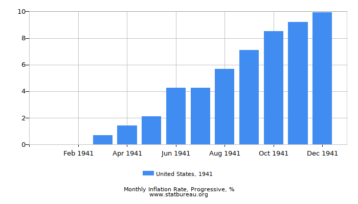 1941 United States Progressive Inflation Rate