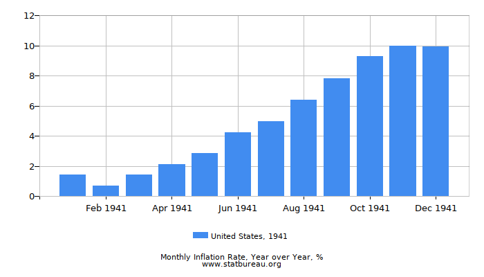 1941 United States Inflation Rate: Year over Year