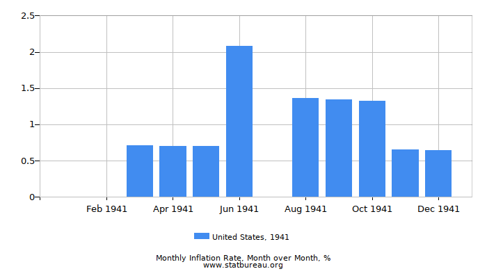1941 United States Inflation Rate: Month to Month