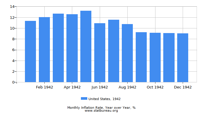 1942 United States Inflation Rate: Year over Year