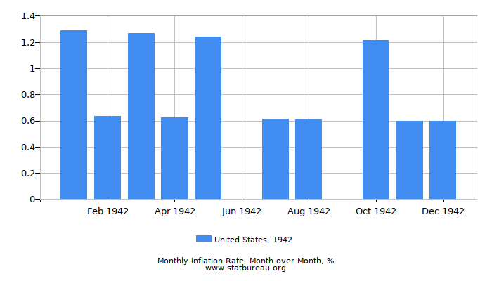 1942 United States Inflation Rate: Month to Month