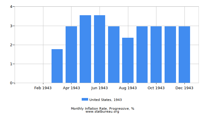 1943 United States Progressive Inflation Rate