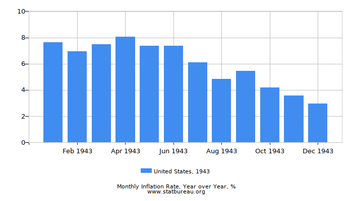 1943 United States Inflation Rate: Year over Year