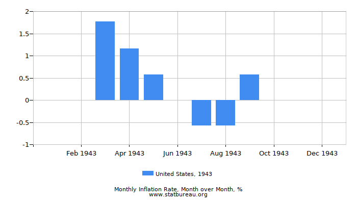 1943 United States Inflation Rate: Month to Month