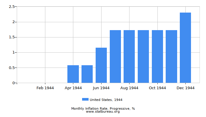1944 United States Progressive Inflation Rate