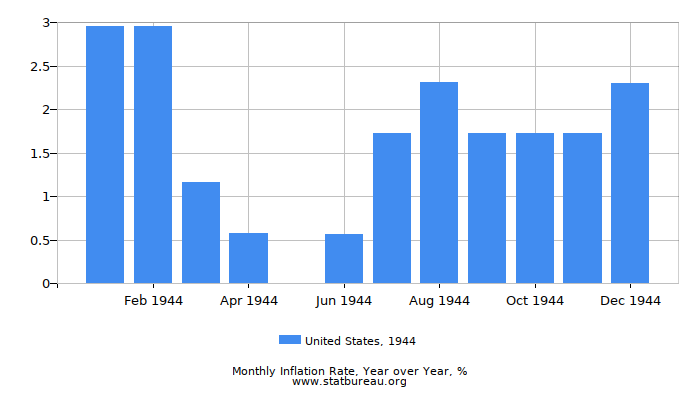 1944 United States Inflation Rate: Year over Year