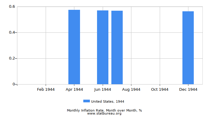 1944 United States Inflation Rate: Month to Month
