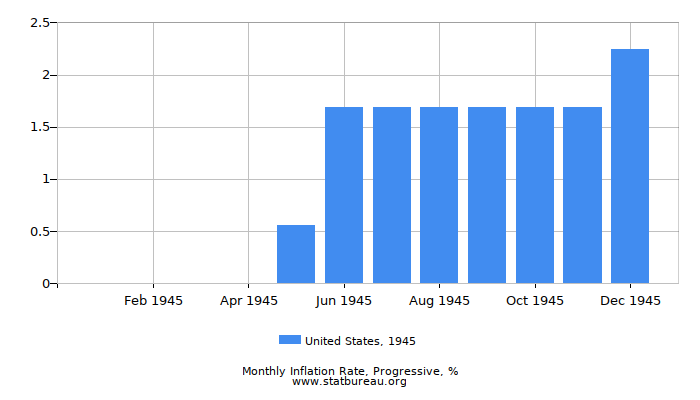 1945 United States Progressive Inflation Rate