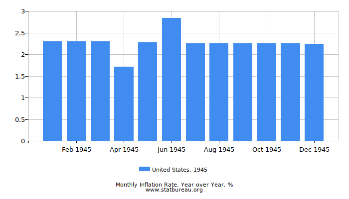 1945 United States Inflation Rate: Year over Year