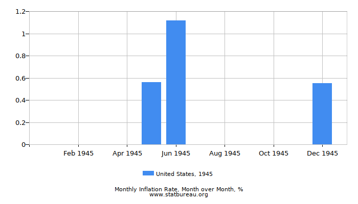 1945 United States Inflation Rate: Month to Month