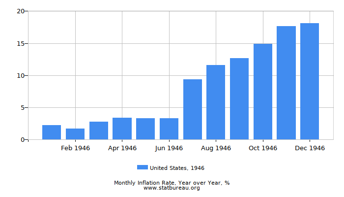 1946 United States Inflation Rate: Year over Year