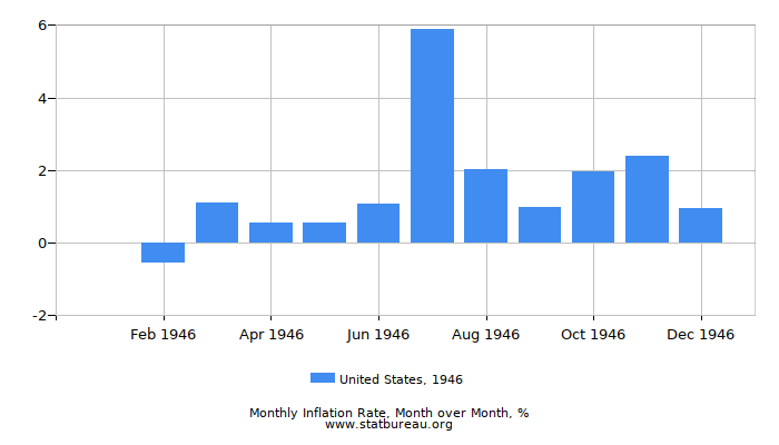 1946 United States Inflation Rate: Month to Month