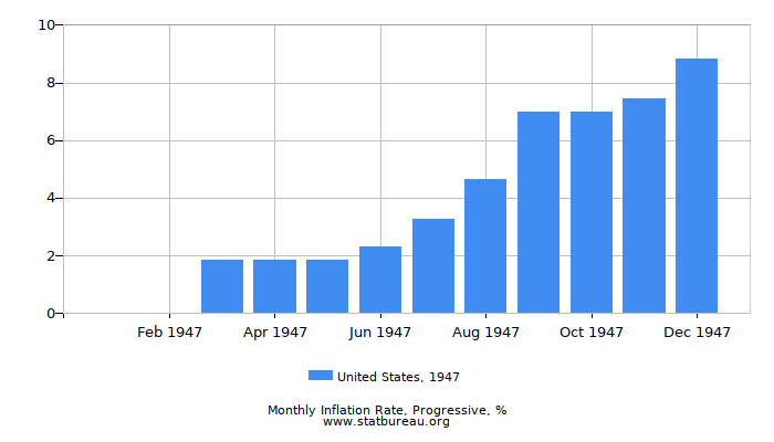 1947 United States Progressive Inflation Rate