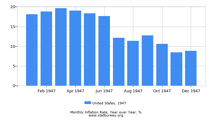 1947 United States Inflation Rate: Year over Year