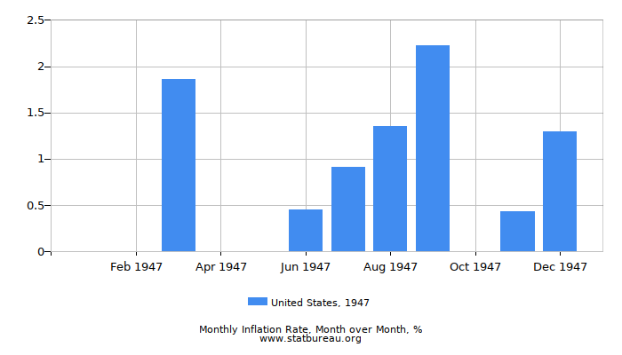 1947 United States Inflation Rate: Month to Month